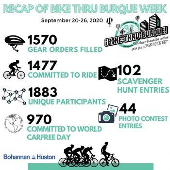 Bike thru Burque infographic